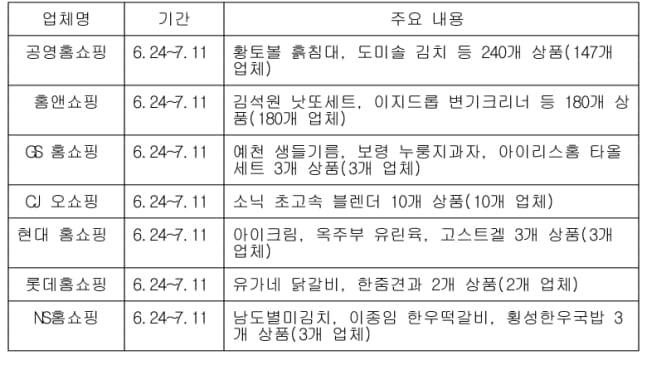 24일부터 `대한민국 동행세일`…참여업체·할인률은?
