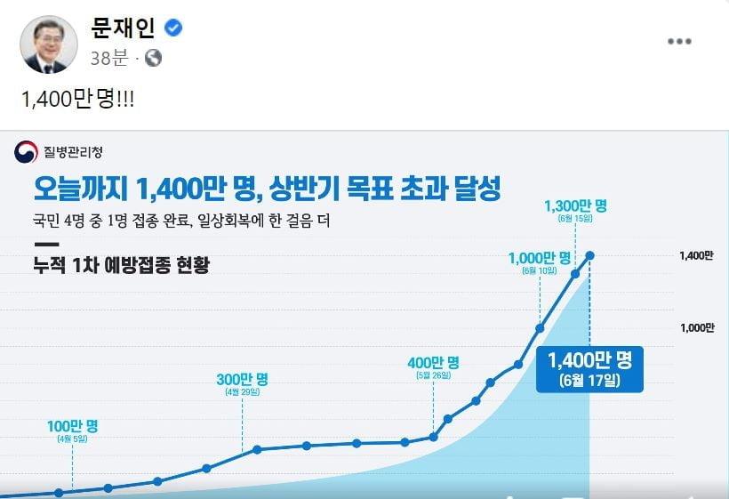 """文대통령 """"1,400만명!!!""""…백신 접종 목표 달성 축하"""