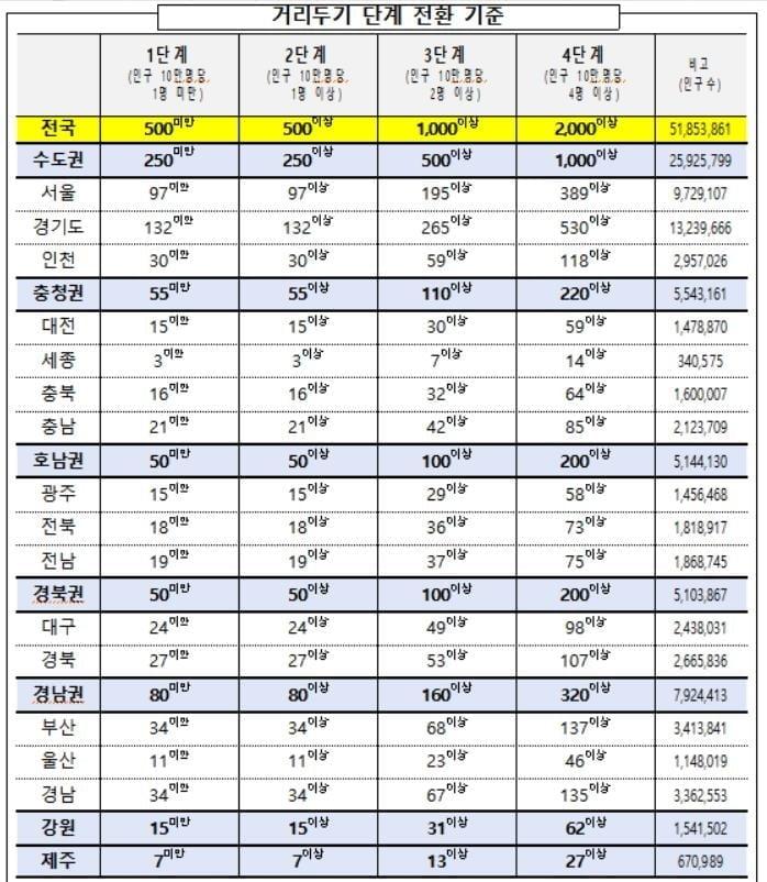 """8명까지 단계적 확대…""""식당·카페·헬스장 자정까지"""""""