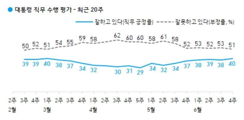 문 대통령 `잘한다` 40%…4개월 만에 최고 [갤럽]