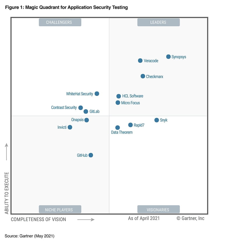 시높시스, 5년 연속 `가트너매직쿼더런트-AST(애플리케이션 보안 테스팅)` 1위 선정