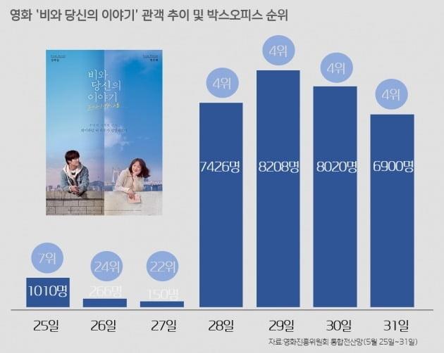 영화 '비와 당신의 이야기' 관객 추이 및 박스오피스 순위 / 자료=영화진흥위원회 통합전산망