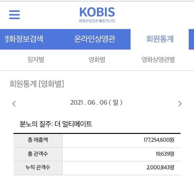 '분노의 질주9' 19일 만에 200만 돌파 [공식]