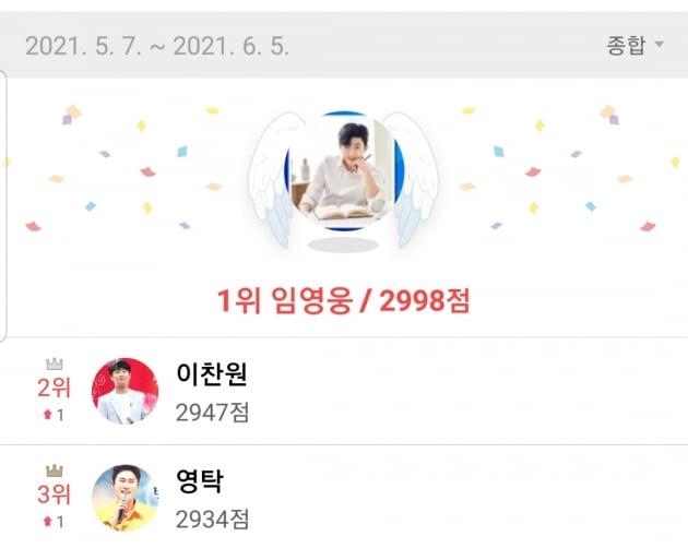 임영웅 '최애돌 셀럽' 제11대 기부천사…2998점, 11회 연속 1위