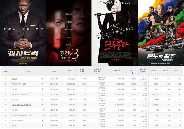 외화가 점령한 박스오피스. / 사진제공=각 영화 배급사, 한국영화진흥원 통합전산망 홈페이지 캡처