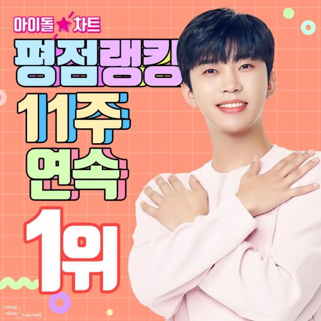'차트 지배자' 임영웅, 아이돌차트 평점랭킹 11주 연속 1위