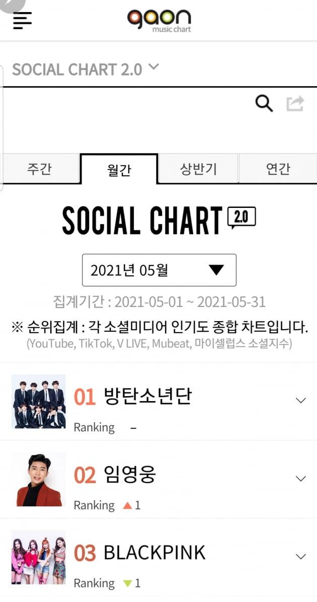 임영웅, 가온 '소셜 차트' 5월달 랭킹 2위…아이돌 위에 선 트로트 가수