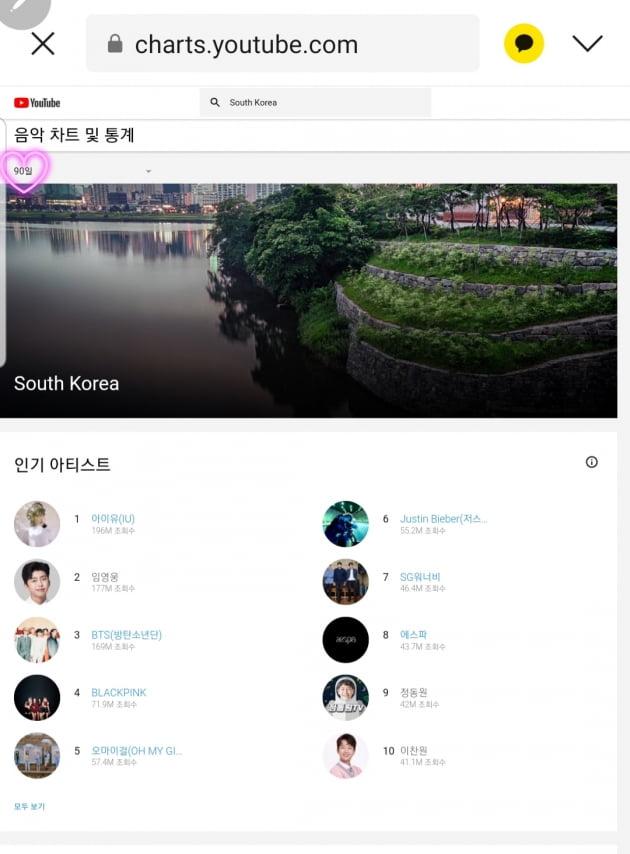 임영웅, 90일간 유튜브 누적 조회수 TOP2 등극…아이돌 인기 뛰어넘었다