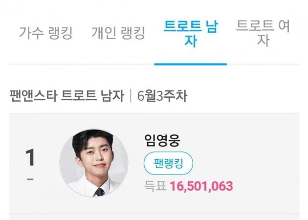 임영웅, 팬앤스타 '트로트 남자' 연속 26주 1위…압도적 투표수