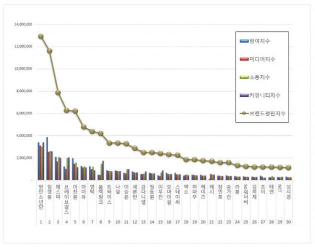 임영웅, 6월 가수 브랜드평판 TOP2…아이돌 제친 막강 영향력