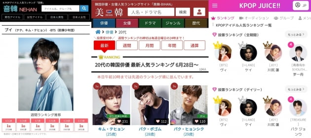 방탄소년단 뷔, 일본 열도를 장악한 인기...네한'(音韓) 아이돌 랭킹 13주 연속 1위