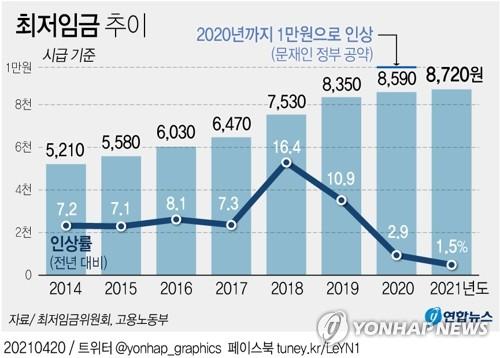 최저임금, 상생이냐 파탄이냐…노사 힘겨루기 본격화