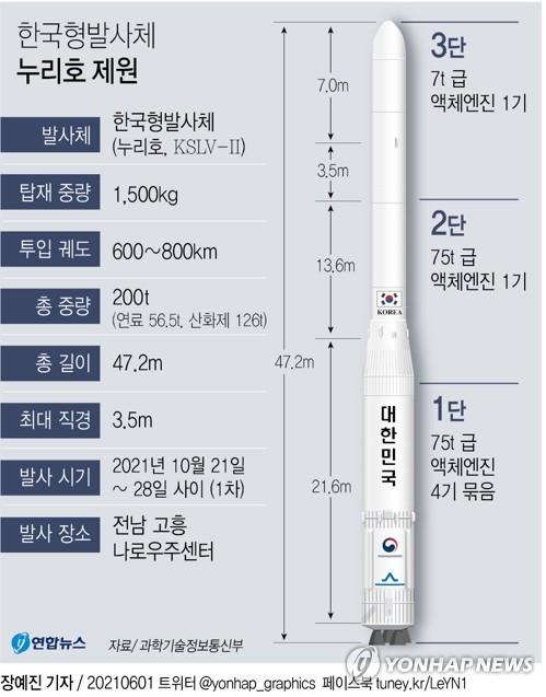 """누리호개발 고정환 본부장 """"우리 손으로 만든 발사체…감개무량"""""""