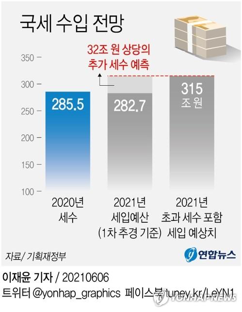 """올해 세수추계 오차율 10%대로 '껑충'…""""추계 모형 공개해야"""""""