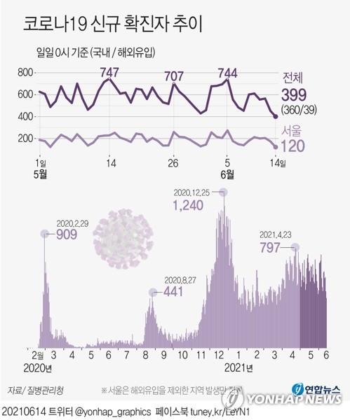 신규확진 399명, 3월말 이후 77일만에 400명 아래…휴일 영향(종합)