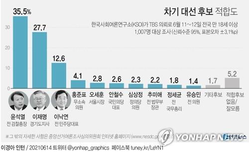 """""""윤석열 35.5% 이재명 27.7%…박용진, 범여권 또 3위""""(종합)"""