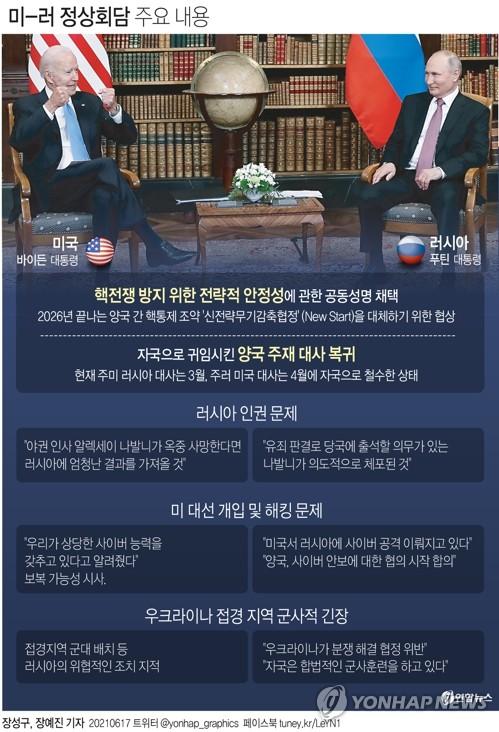 바이든·푸틴 뭘 논의했나…핵군축 공감대·인권에선 평행선