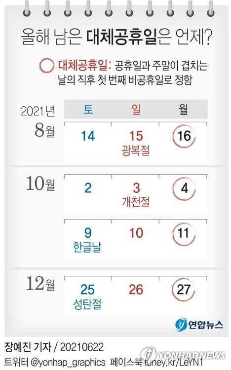 국회 행안위, 오늘 대체공휴일 확대법 처리
