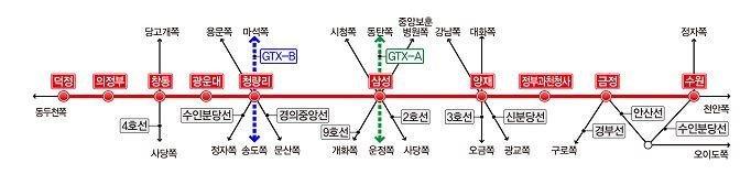 GTX-C 우선협상자에 현대건설 컨소시엄…왕십리·인덕원역 제안(종합)