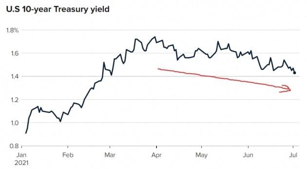미국의 10년 만기 국채 금리가 지난 4월부터 꾸준히 하향 안정세를 보이고 있다. CNBC 제공