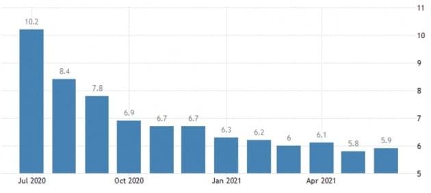 꾸준히 떨어지던 미국의 실업률이 지난달 5.9%로 다시 소폭 상승했다. 미 노동부 및 트레이딩이코노믹스 제공