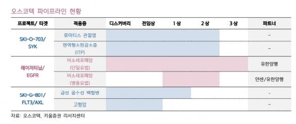 """""""오스코텍, 렉라자 빠른 시장 진입 기대…하반기 모멘텀 유효"""""""