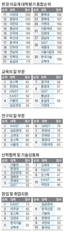 KAIST 4년 연속 '최고 이공계 대학'