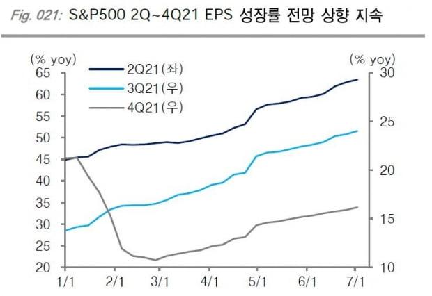 미 S&P500 기업들의 주당순이익 성장률 전망치 추이. /자료=KTB투자증권