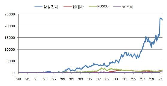 1989년 이후 주요 종목별 상승률.