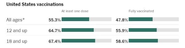 미국의 백신 접종률은 11일(현지시간) 전체 인구 대비 55.3%(최소 한 차례 접종 기준)를 기록하고 있다. 미 질병통제예방센터 및 뉴욕타임스 제공