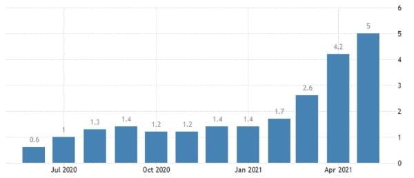미국 물가상승률은 지난 4월부터 급등하기 시작했다. 13일 발표되는 6월 물가도 전달과 비슷한 수준을 유지했을 것으로 추정된다. 미 노동부 및 트레이딩이코노믹스 제공