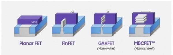 보라색 게이트와 회색 채널이 맞닿는 면적이 넓을수록 효율적으로 전류를 관리할 수 있다. 현재 7nm 공정에서 삼성전자는 FinFET 기술을 활용하고 있다. 3nm 이하 공정부턴 GAA 기술, 1nm부턴 MBCFET 기술이 필요하다. 삼성전자는 2018년과 2019년 각각 GAA, MBCFET 기술을 공개했다. 삼성전자 제공