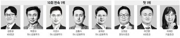 한경비즈니스 선정 2021년 상반기 '베스트 애널리스트' …KB증권 김동원, 하나금투 박종대·이경수 '2관왕'