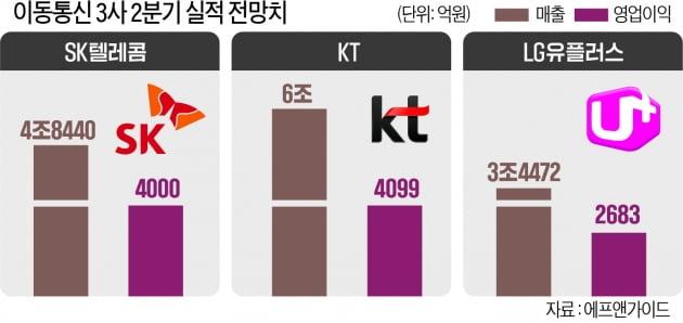 국민 3명 중 1명은 5G 쓴다…SKT·KT·LG유플러스, 2분기도 '호실적'