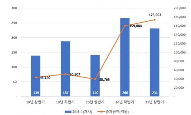 반기별 상장사 유상증자 발행 규모. /자료=한국예탁결제원
