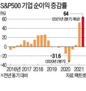 자료 : 한국경제신문