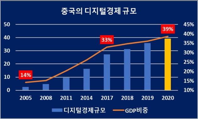 중국의 디지털경제 규모 추이(자료 = 국가통계국, CAICT)