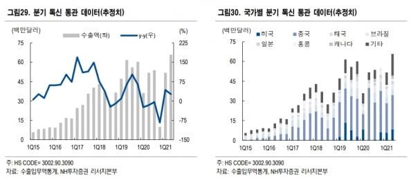 """""""6월 의료기기 고성장 지속…덴티움·클래시스 최선호주"""""""
