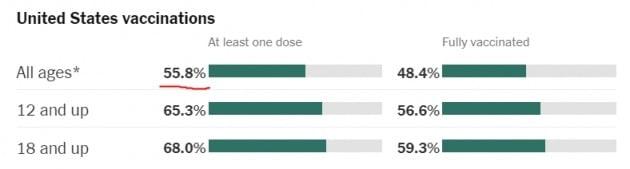 미국의 백신 접종률. 현재 전체 인구 대비 55.8%가 최소 한 차례 접종했고, 48.4%는 접종을 완료했다. 미 질병통제예방센터(CDC) 및 뉴욕타임스 제공