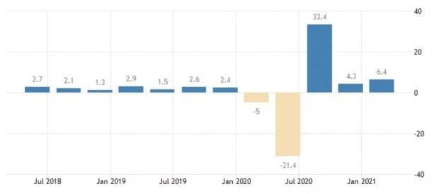 미국의 경제 성장률은 작년 팬데믹 직후였던 작년 2분기 -31.4%까지 추락했으나 이후 꾸준히 회복했다. 미 상무부 및 트레이딩이코노믹스 제공