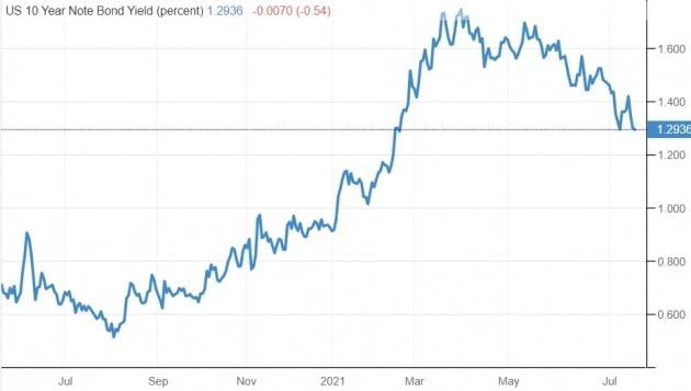 올 3월 연 1.7%대로 최고점을 찍었던 미국의 10년 만기 국채 금리는 현재 연 1.3% 안팎에 머물러 있다. 미 재무부 및 트레이딩이코노믹스 제공
