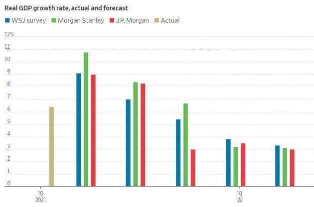 주요 투자은행들은 미국 경제가 지난 2분기에 정점을 찍었고, 이후 점차 하락할 것으로 보고 있다. 월스트리트저널 제공