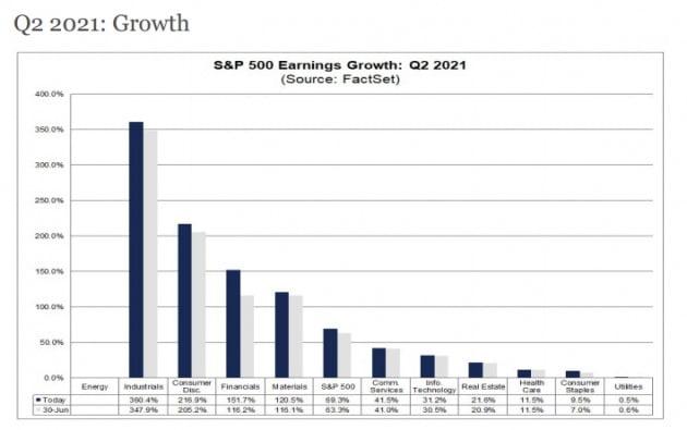 미국 뉴욕증시의 S&P 500 지수에 편입된 기업들이 2분기 깜짝 실적을 속속 내놓고 있는 가운데 산업, 소비재, 금융 등의 업종이 상대적으로 선정했을 것으로 관측됐다. 팩트셋 제공