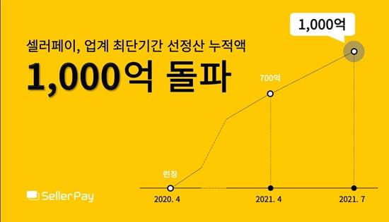 셀러페이, 선정산 서비스 누적 이용액 1000억원 돌파