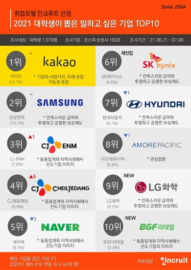 삼성 제친 카카오, 일하고 싶은 기업 1위