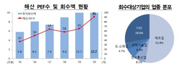 MBK,한앤컴퍼니 같은 경영참여 PEF 투자, 작년 18조원...사상최고