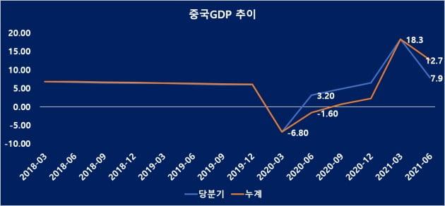중국 분기별 GDP성장률 (자료 = 국가통계국)
