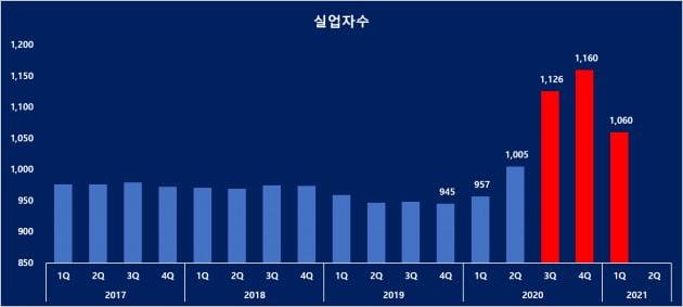 중국 분기별 실업자수 (자료 = 국가통계국)