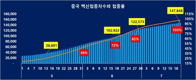중국 백신 접종자수 추이 (자료 = 국가위생부)