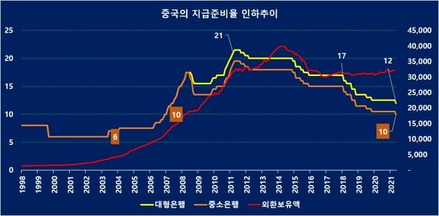 중국지준율 인하추이 (자료 = 인민은행)
